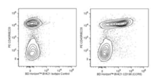 CD196 Rat anti-Mouse, Brilliant Violet 421, Clone: 140706, BD 25 Tests;