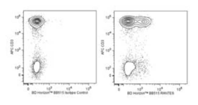 RANTES Mouse anti-Human, BB515, Clone: 2D5, BD 50 Tests; BB515:Life Sciences