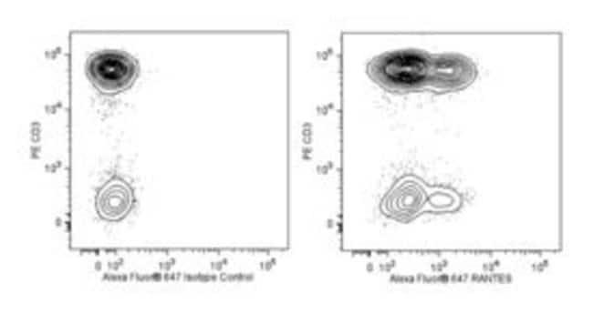 RANTES Mouse anti-Human, Alexa Fluor 647, Clone: 2D5, BD 50 Tests; Alexa