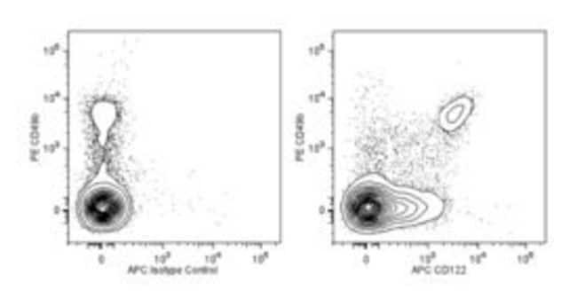 CD122 Rat anti-Mouse, APC, Clone: TM-Beta 1, BD 50μg; APC:Antibodies