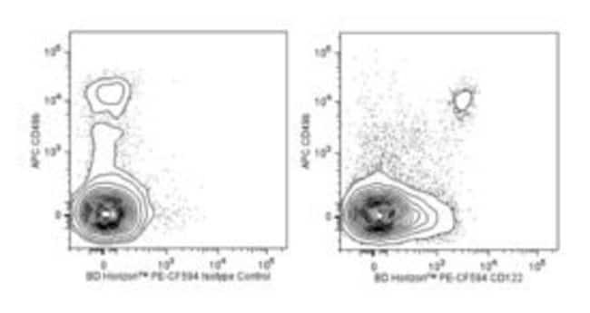 CD122 Rat anti-Mouse, PE-CF594, Clone: TM-Beta 1, BD 50µg; PE-CF594:Life