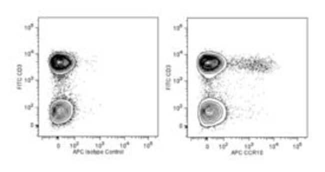 CCR10 Mouse anti-Human, APC, Clone: 1B5, BD 25µg; APC:Life Sciences