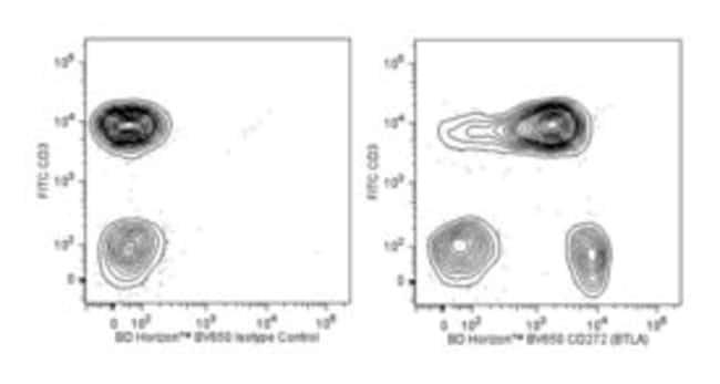 CD272 (BTLA) Mouse anti-Human, Brilliant Violet 650, Clone: J168-540,