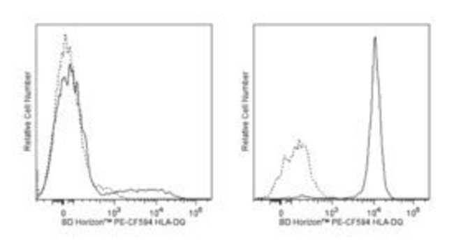 HLA-DQ Mouse anti-Human, PE-CF594, Clone: Tu169, BD 100 Tests; PE-CF594:Life
