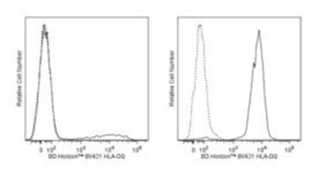 HLA-DQ Mouse anti-Human, Brilliant Violet 421, Clone: Tu169, BD 100 Tests;