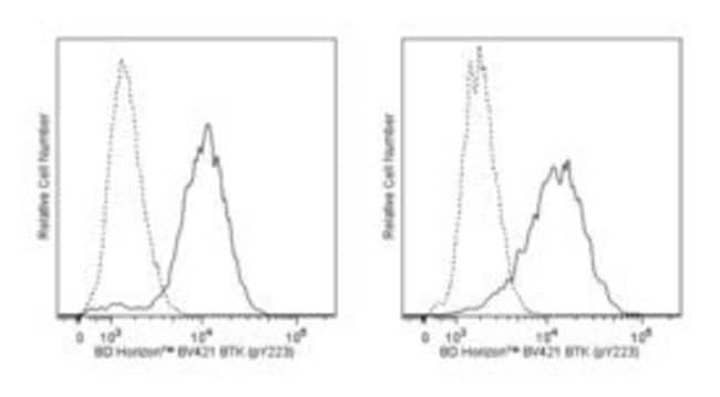 Btk (pY223)/Itk (pY180) Mouse, Brilliant Violet 421, Clone: N35-86, BD