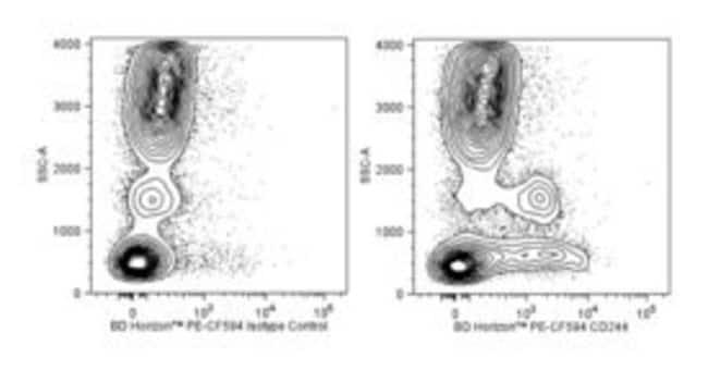 CD244 Mouse anti-Human, PE-CF594, Clone: 2-69, BD 100 Tests; PE-CF594:Life