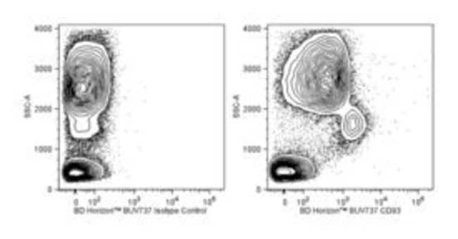 CD93 Mouse anti-Human, BUV737, Clone: R139, BD 50µg; BUV737:Life Sciences