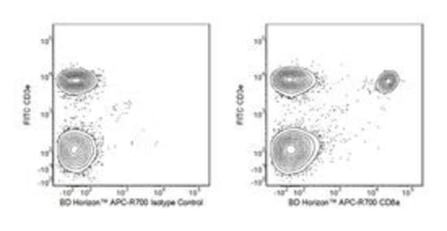 CD8a Rat anti-Mouse, APC-R700, Clone: 53-6.7, BD 0.1mg; APC-R700:Life Sciences