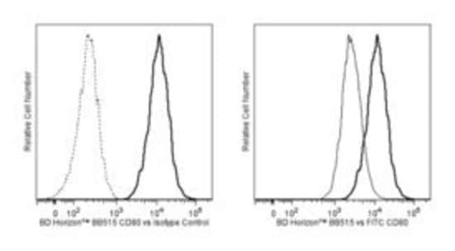 CD80 Mouse anti-Human, BB515, Clone: L307.4, BD 100 Tests; BB515:Life Sciences