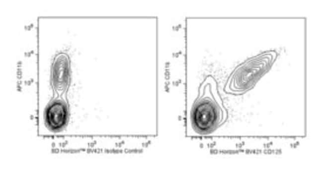 CD125 Rat anti-Mouse, Brilliant Violet 421, Clone: T21, BD 0.1mg; Brilliant