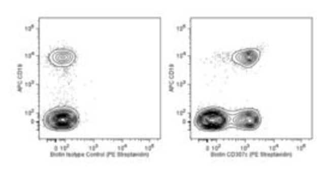 CD307c Mouse anti-Human, Biotin, Clone: H5, BD 100 Tests; Biotin:Antibodies