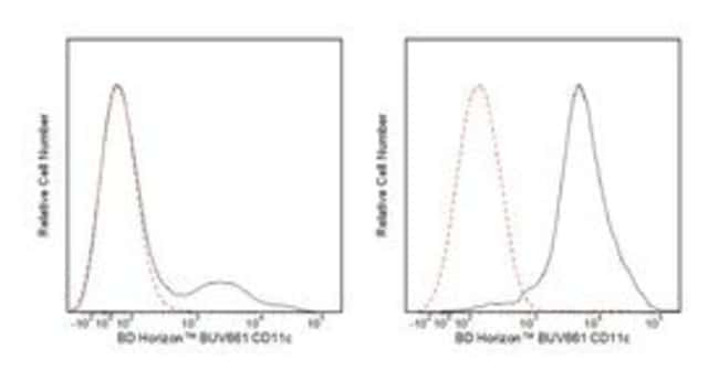 CD11c Mouse anti-Human, BUV661, Clone: B-ly6, BD 25 Tests; BUV661 CD11c Mouse anti-Human, BUV661, Clone: B-ly6, BD