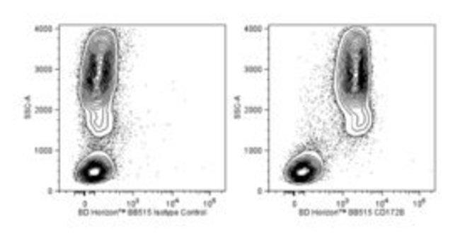 CD172B Mouse anti-Human, BB515, Clone: B4B6, BD 50 Tests; BB515:Life Sciences