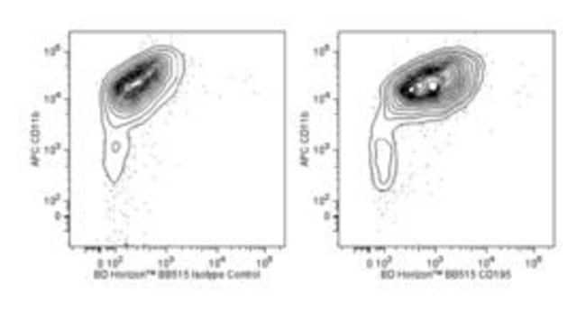 CD195 Rat anti-Mouse, BB515, Clone: C34-3448, BD 50µg; BB515:Life