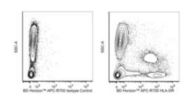 HLA-DR Mouse anti-Human, APC-R700, Clone: G46-6, BD 100 Tests; APC-R700:Antibodies