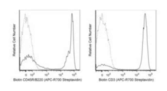 BD Streptavidin, APC-R700, Polyclonal 0.1mg; APC-R700:Life Sciences