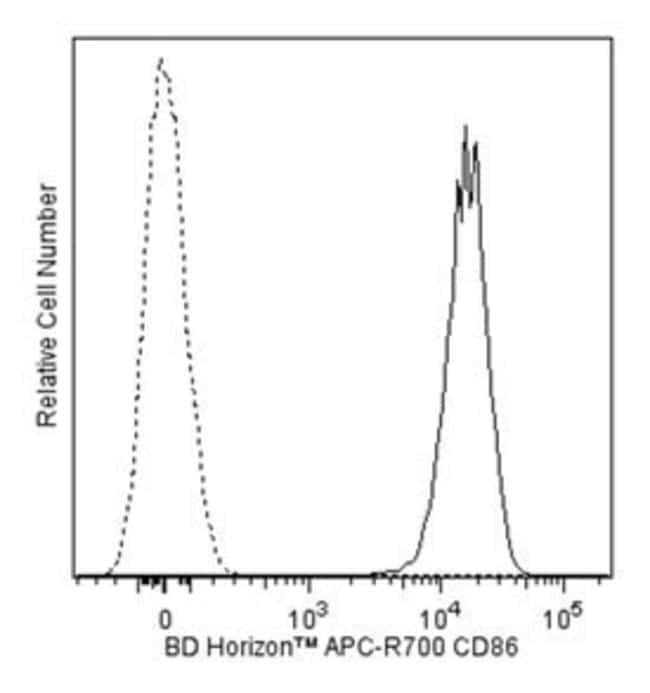 CD86 Mouse anti-Human, APC-R700, Clone: 2331 (FUN-1), BD 100 Tests; APC-R700:Life