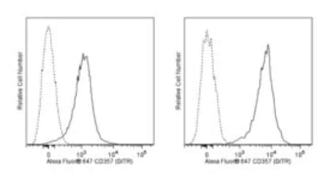 CD357 (GITR) Rat anti-Mouse, Alexa Fluor 647, Clone: DTA-1, BD 0.1mg; Alexa