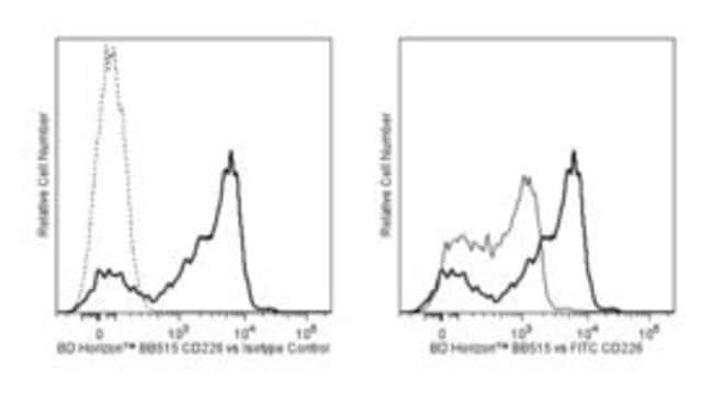 CD226 Mouse anti-Human, BB515, Clone: DX11, BD 100 Tests; BB515:Life Sciences