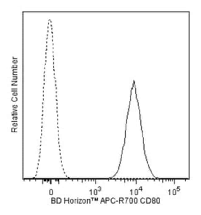 CD80 Mouse anti-Human, APC-R700, Clone: L307.4, BD 50 Tests; APC-R700:Life