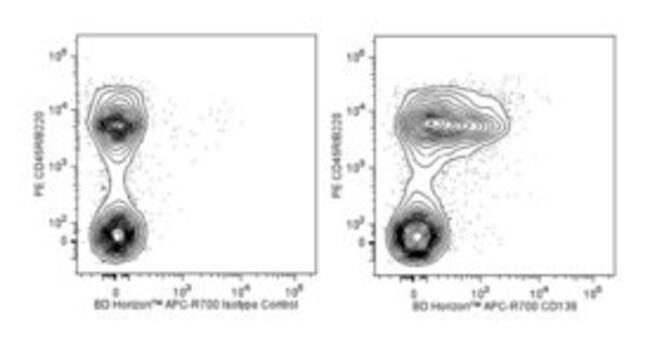 CD138 Rat anti-Mouse, APC-R700, Clone: 281-2, BD 50µg; APC-R700:Life