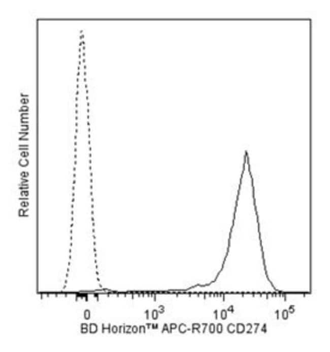 CD274 Mouse anti-Human, APC-R700, Clone: MIH1, BD 100 Tests; APC-R700:Life