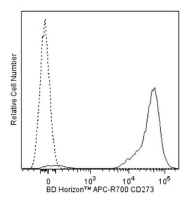 CD273 Mouse anti-Human, APC-R700, Clone: MIH18, BD 100 Tests; APC-R700:Life