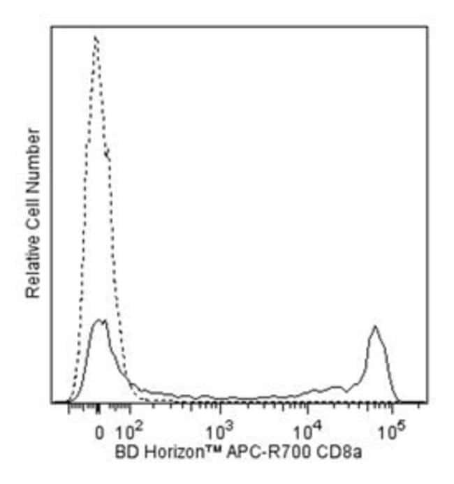 CD8 Mouse anti-Human, APC-R700, Clone: SK1, BD 50 Tests; APC-R700:Life