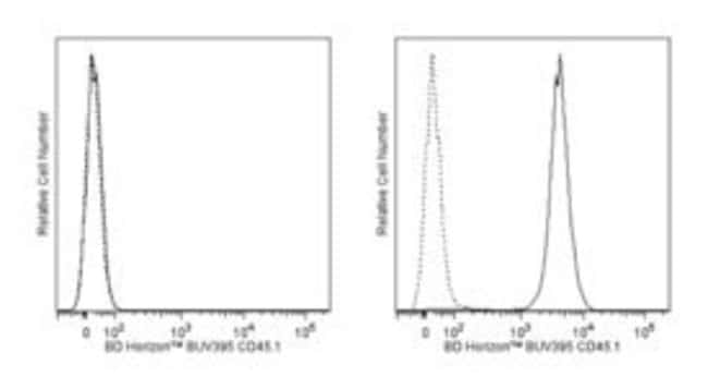 CD45.1 Mouse anti-Mouse, BUV395, Clone: A20, BD 50µg; BUV395:Life