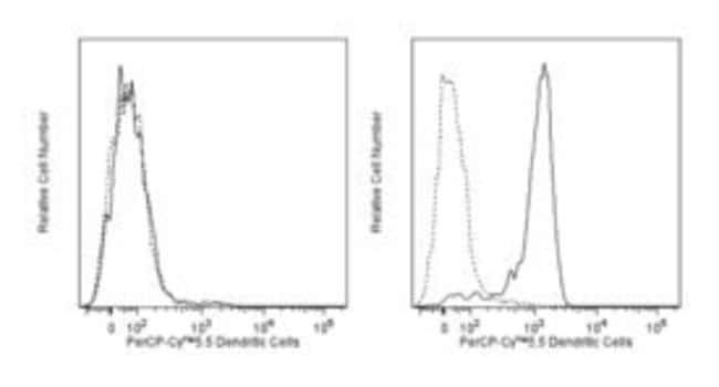Dendritic Cells Rat anti-Mouse, PerCP-Cy5.5, Clone: 33D1, BD 50μg; PerCP-Cy5.5:Antibodies
