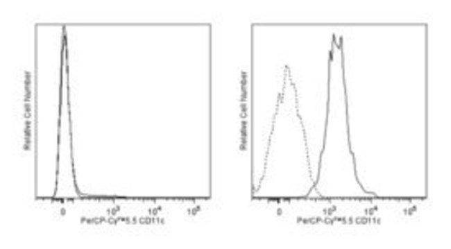 CD11c Mouse anti-Human, PerCP-Cy5.5, Clone: B-ly6, BD 50 Tests; PerCP-Cy5.5:Life