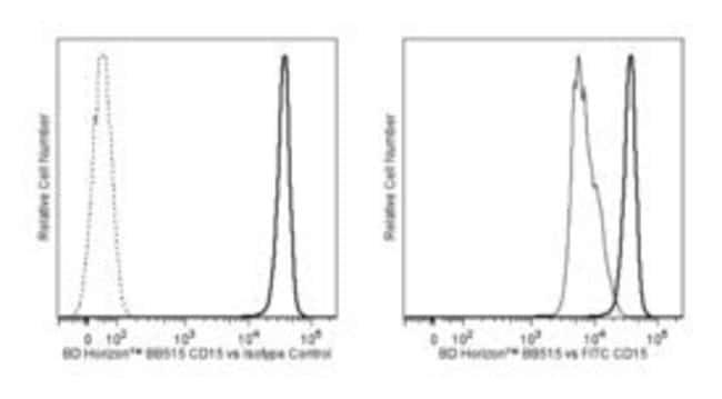CD15 Mouse anti-Human, BB515, Clone: HI98, BD 100 Tests; BB515:Life Sciences