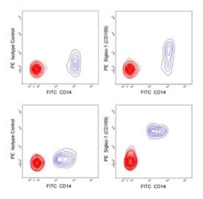 Siglec-1 (CD169) Mouse anti-Human, PE, Clone: 7-239, BD 100 Tests; PE:Life