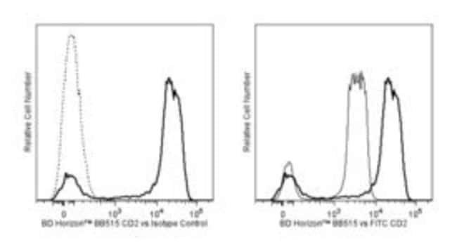 CD2 Mouse anti-Human, BB515, Clone: RPA-2.10, BD 50 Tests; BB515:Life Sciences