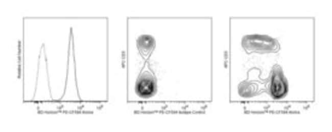 Aiolos Mouse anti-Mouse, PE-CF594, Clone: S48-791, BD 50µg; PE-CF594:Life