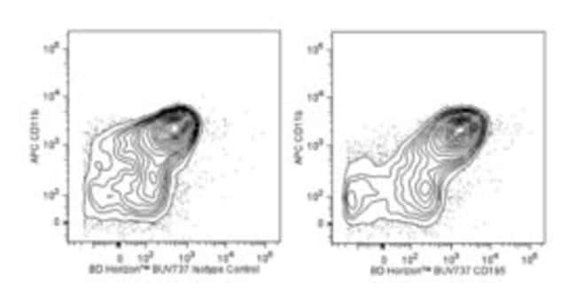 CD195 Rat anti-Mouse, BUV737, Clone: C34-3448, BD 50µg; BUV737:Life