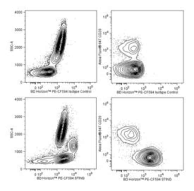 STING Mouse anti-Human, PE-CF594, Clone: T3-680, BD 50 Tests; PE-CF594:Life