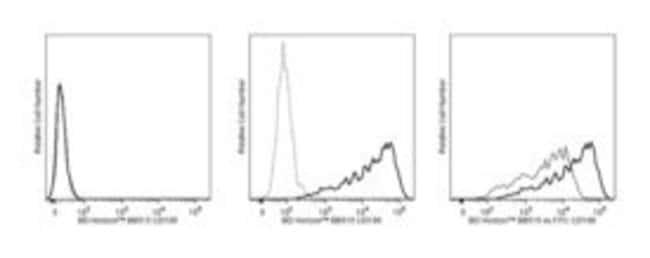 CD106 Mouse anti-Human, BB515, Clone: 51-10C9, BD 50 Tests; BB515:Life