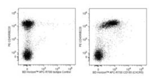 CXCR5 Rat anti-Mouse, APC-R700, Clone: 2G8, BD 50µg; APC-R700:Life