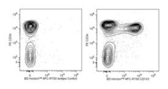 CD103 Rat anti-Mouse, APC-R700, Clone: M290, BD 50µg; APC-R700:Life
