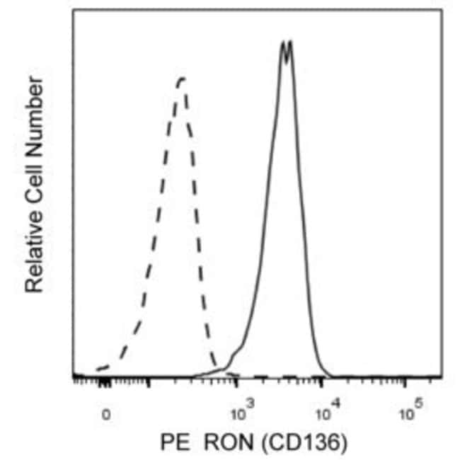 RON (CD136) Mouse anti-Human, PE, Clone: Zt/g4, BD 50µg; PE:Life Sciences