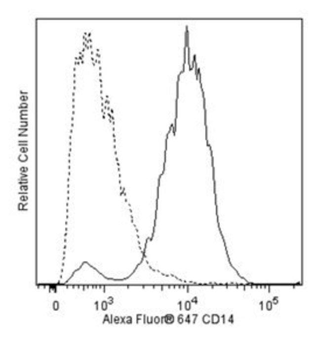 CD14 Rat anti-Mouse, Alexa Fluor 647, Clone: rmC5-3, BD 50µg; Alexa
