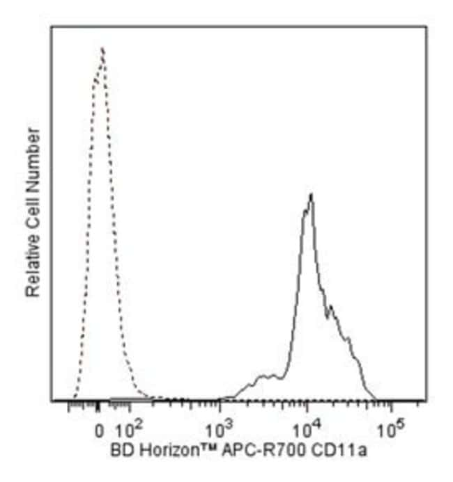 CD11a Mouse anti-Human, APC-R700, Clone: HI111, BD 50 Tests; APC-R700:Antibodies