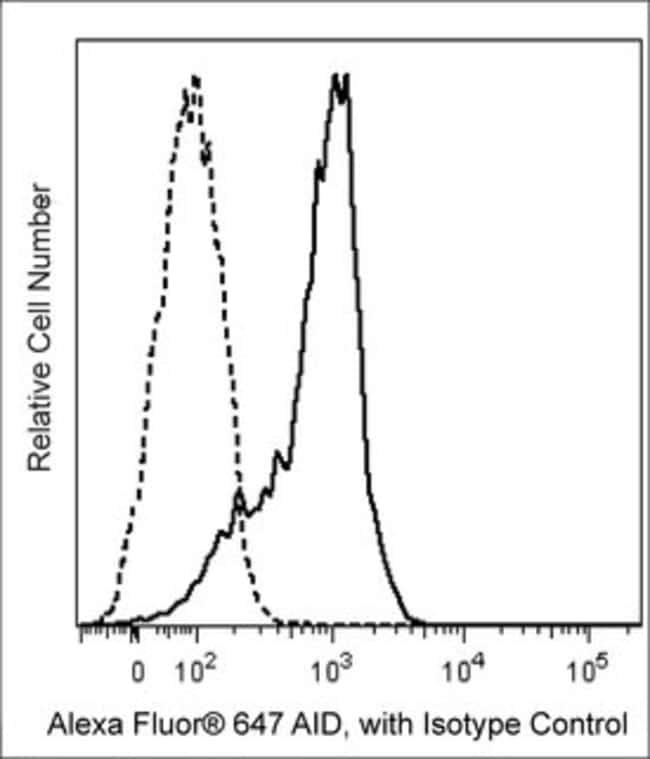 AID Rat anti-Human, Alexa Fluor 647, Clone: EK2-5G9, BD 50µg; Alexa