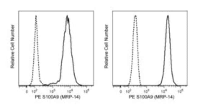 S100A9 Mouse anti-Human, PE, Clone: 1H9, BD 50 Tests; PE:Life Sciences