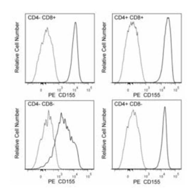 CD155 Rat anti-Mouse, PE, Clone: 3F1, BD 50µg; PE:Life Sciences
