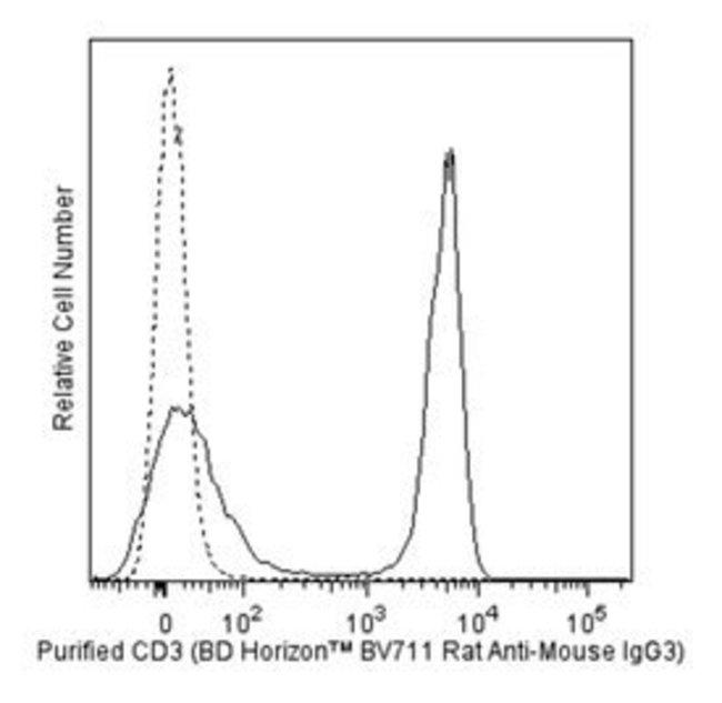 IgG3 Rat anti-Mouse, Brilliant Violet 711, Clone: R40-82, BD 50μg; Brilliant