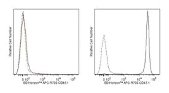 CD45.1 Mouse anti-Mouse, APC-R700, Clone: A20, BD 0.1mg; APC-R700:Life
