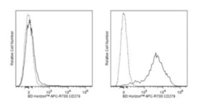 CD279 Hamster anti-Mouse, APC-R700, Clone: J43, BD 50µg; APC-R700:Life